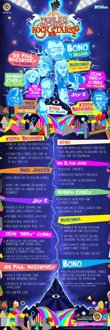 Who Are the World's Richest Musicians? — Infographic      MTV Hive