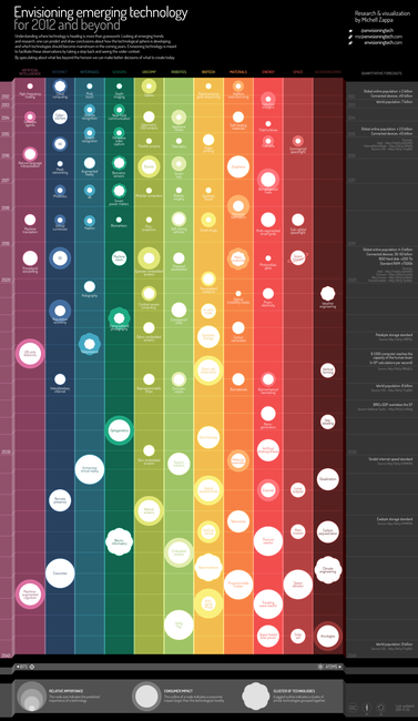 Emerging Technologies: 2012 - 2040