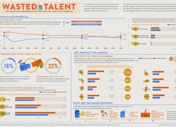 GOOD.is | Infographic: Wasted Talent (Raw Image)