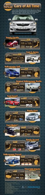 10 Most Popular Cars of All Time