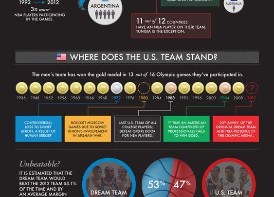 The Globalization of Basketball