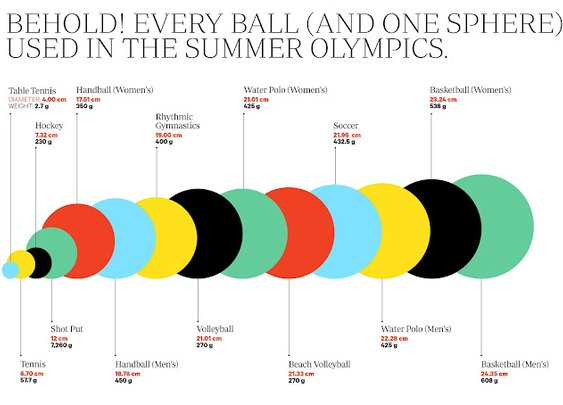 Olympic Balls
