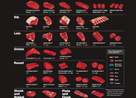 Retail Beef cuts explained (INFOGRAPHIC)