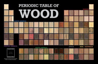 The Periodic Table of Wood   The Wood Database