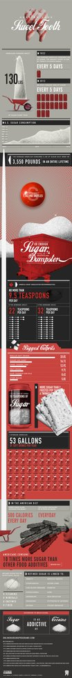 This Is America's Sugar Addiction - An Infographic | ZeroHedge