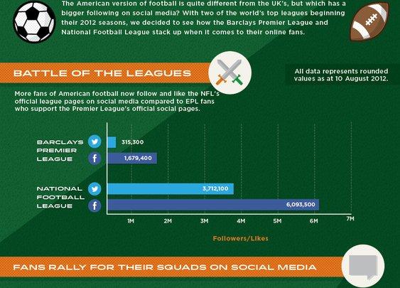 Premier League vs NFL on social media - Confused.com