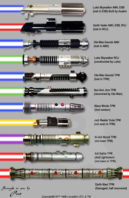 Lightsaber guide 1977-1999