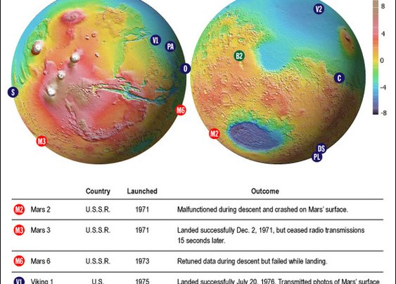 Mars Explored: Landers and Rovers Since 1971 (Infographic)