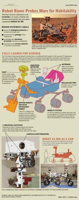 NASA's Mars Rover Armed With Laser, Cameras, Curiosity (Infographic)