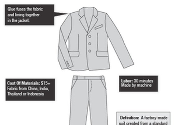 The Difference Between A $99 Suit And A $5,000 Suit, In One Graphic : Planet Money : NPR
