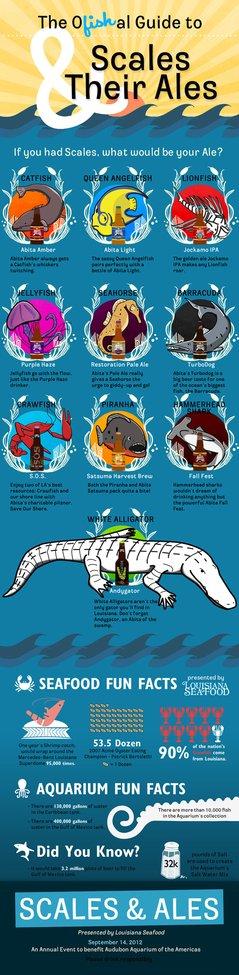 Scales & Ales Event Guide   Audubon Nature Institute