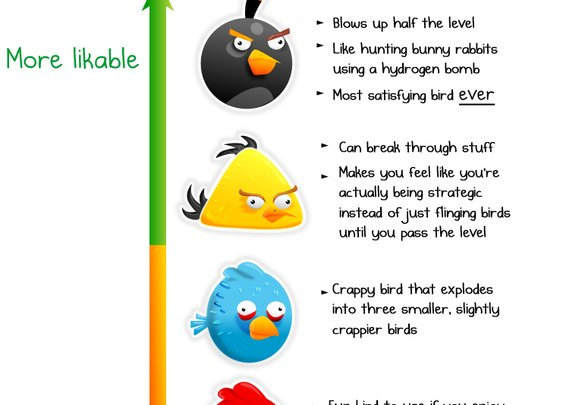 The Likability of Angry Birds - The Oatmeal