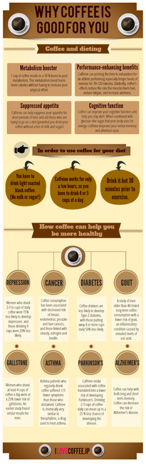 Why coffee is good for you\