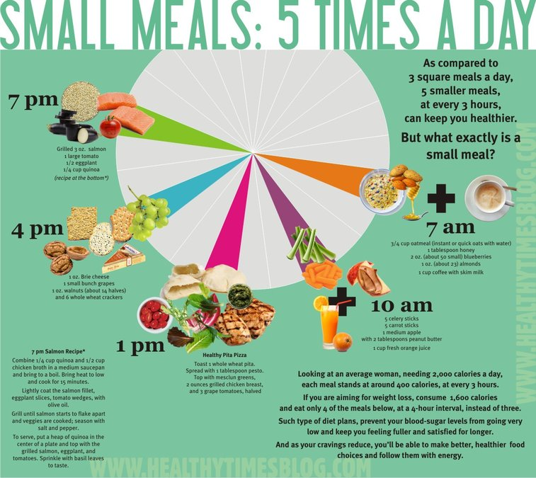 5 Small Meals a day