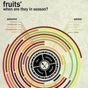 Fruits- When Are They In Season? (chart)