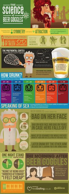 The science of beer goggles [Infographic]