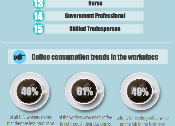 Which profession drinks the most coffee? (infographic)