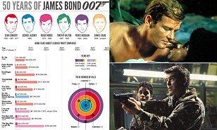 The Deadliest Bond, the Luckiest Bond