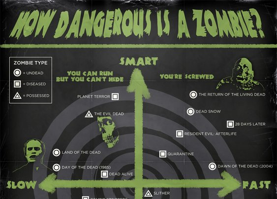 How Dangerous is a Zombie?