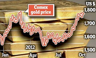 Gold on the increase by end of 2012