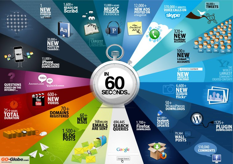 The internet in 60 Seconds!