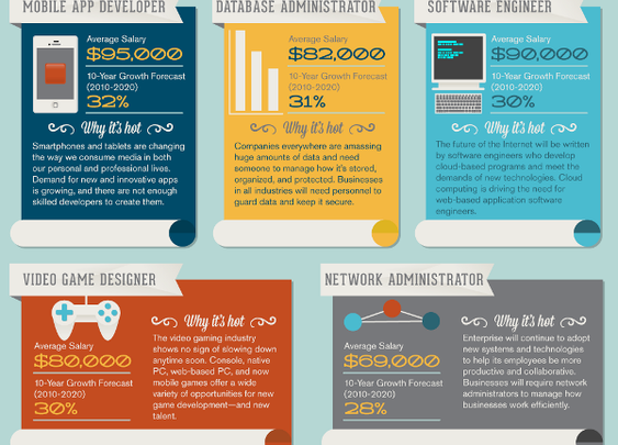 Help Wanted! The Hottest Jobs in IT Right Now [Infographic] | King College