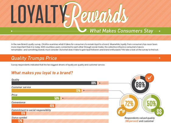 Infographic: Loyalty Rewards - Zendesk