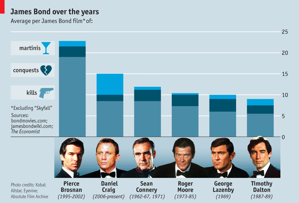 James Bond: Booze, bonks and bodies | The Economist