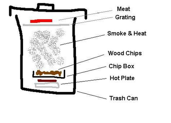 How to make a Smoker from a Trash Can