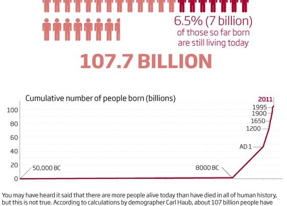 How many people have ever been born?