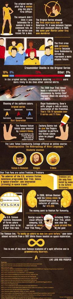 15 Things You Probably Didn't Know About Star Trek