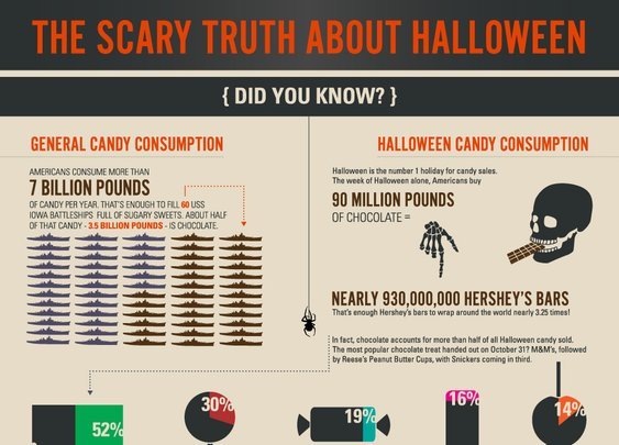 The Scary Truth About Halloween...candy