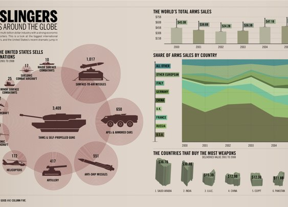 Global Gun Slingers - Arms Sales Around the World
