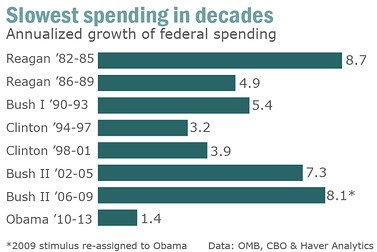 Who Is The Smallest Government Spender Since Eisenhower? Would You Believe It's Barack Obama? - Forbes