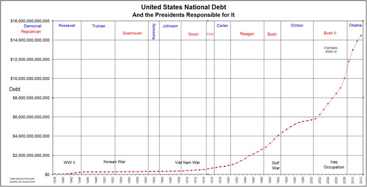 US National Debt by Presidential term.