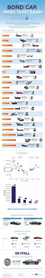 Bond Cars vs. Box Office