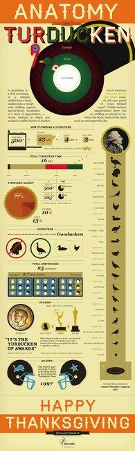 The Anatomy of a Turducken