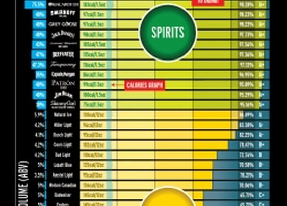 Infographic: Get Drunk, Not Fat