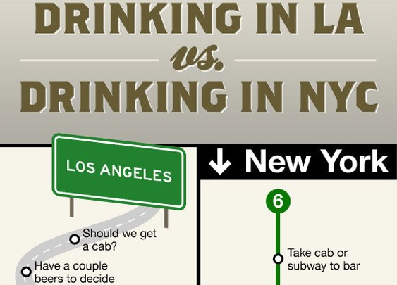 Drinking in Los Angeles vs. Drinking in New York City