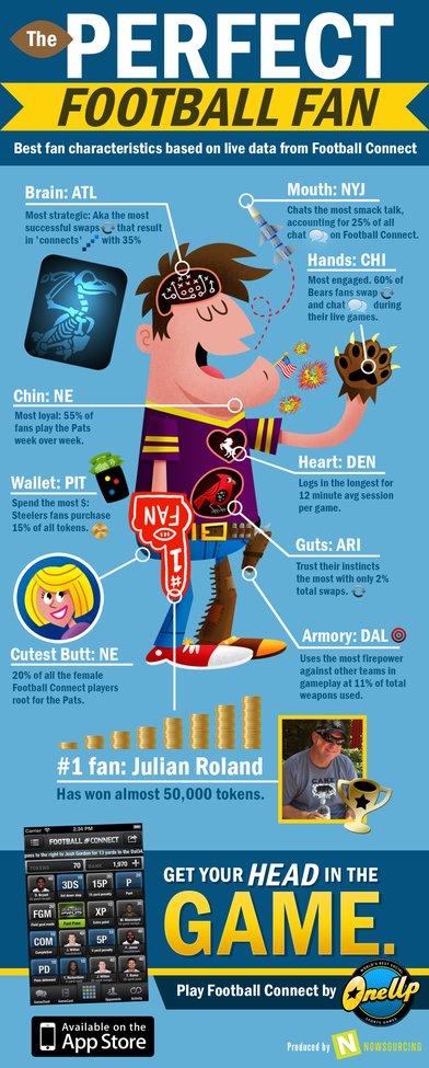 The Perfect Football Fan [infographic]