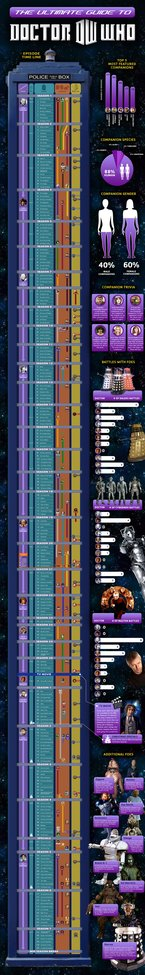 Dr. Who Timeline | Everything You Ever Wanted To Know About Doctor Who