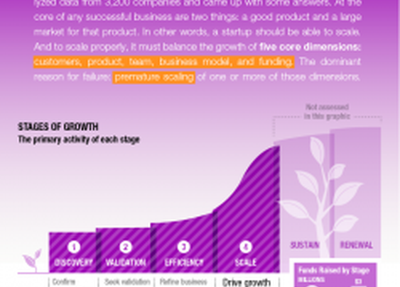 Why Startups Fail | Visual.ly