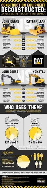 Construction Equipment Deconstructed: Analyzing The Industry's Top Brands by Rock & Dirt (INFOGRAPHIC)