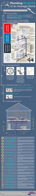 Plumbing Blueprint | Brought to You By Rotorooter.com