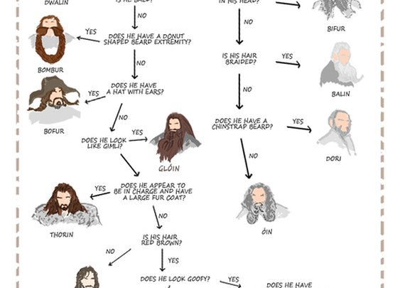 Handy Hobbit Flowchart Cheatsheet