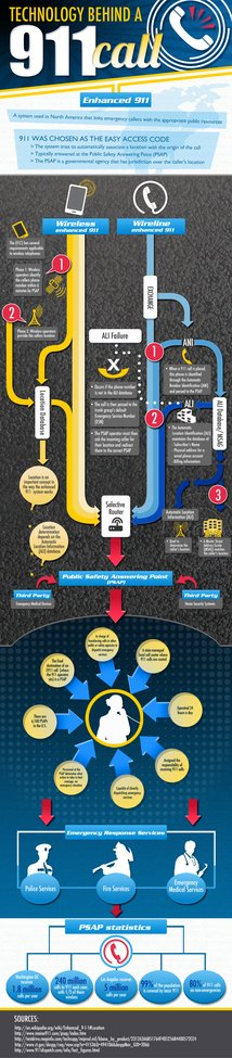 Technology Behind A 911 Call Infographic | GreatCall