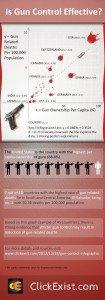 Is Gun Control Effective? Infographic