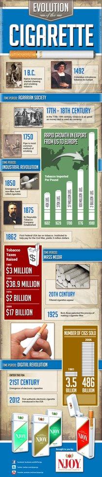 Evolution of the Cigarette – Infographic