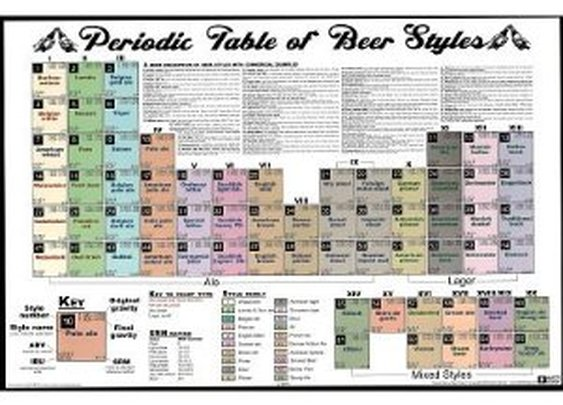 Periodic Table of Beer Styles Chart Poster