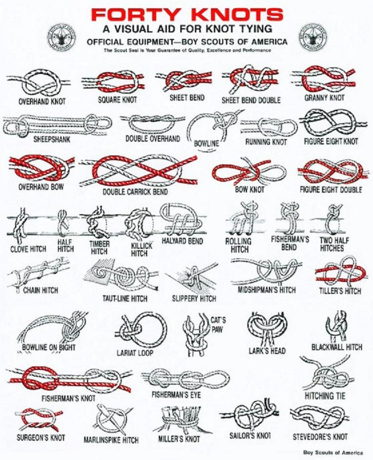 A Visual Aid for Knot Tying